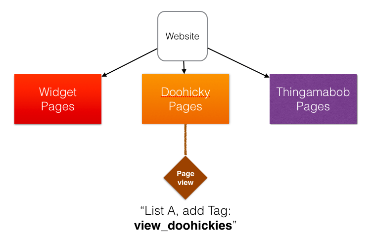 doohicky-overview