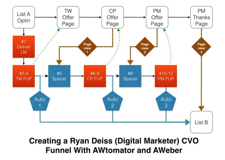 digital marketer how to build a team