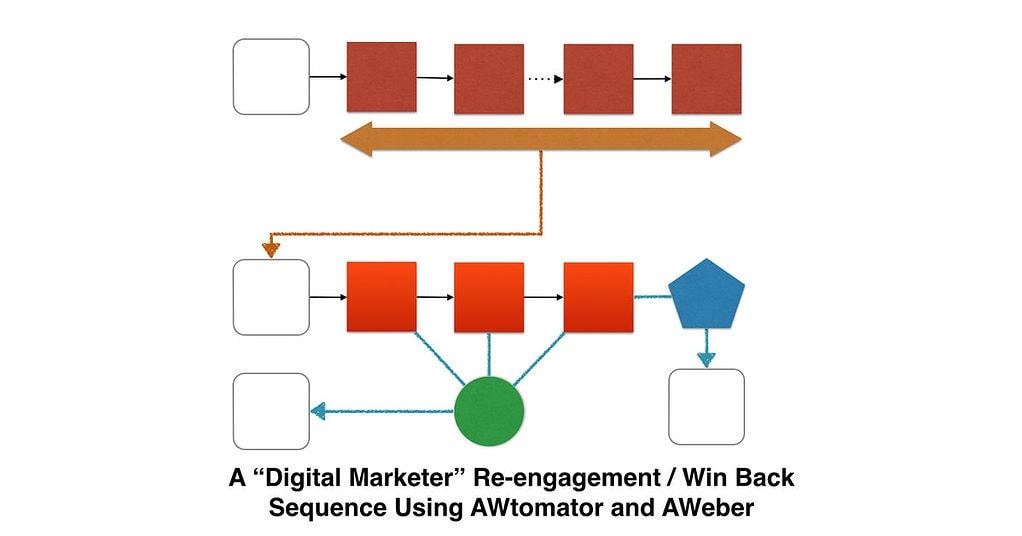 AWtomator ReEngagement / Win Back